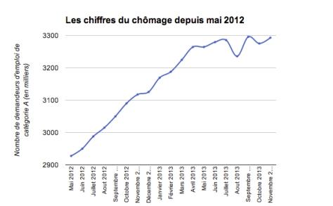chiffers_du_chomage_depuis_mai_2012