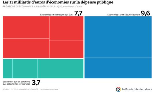 Infographie LeMonde.fr