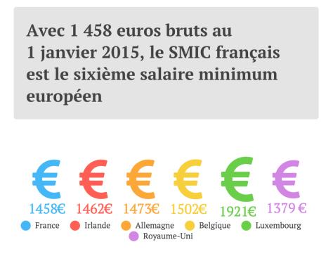 Analyse Non Pierre Gattaz La France N A Pas Le Smic Le Plus Eleve